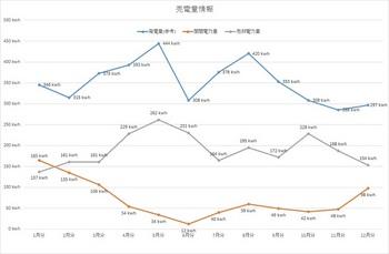 月別平均発電量等 H27.4月分まで.jpg